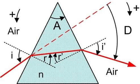 cours physique optique